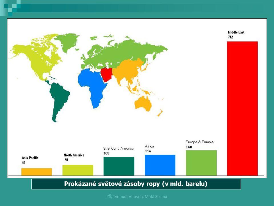 Prokázané světové zásoby ropy (v mld. barelu) ZŠ, Týn nad Vltavou, Malá Strana