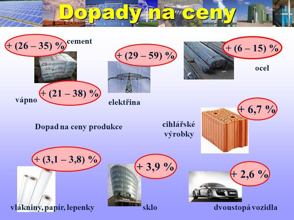 Dopady na ceny + (3,1 – 3,8) % vlákniny, papír, lepenky ocel + (6 – 15) % + (29 – 59) % elektřina + 2,6 % dvoustopá vozidla + 3,9 % + (21 – 38) % + (2