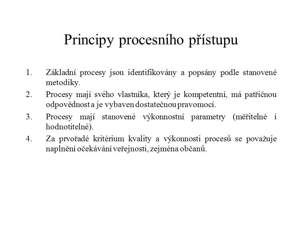 Principy procesního přístupu 1.Základní procesy jsou identifikovány a popsány podle stanovené metodiky.
