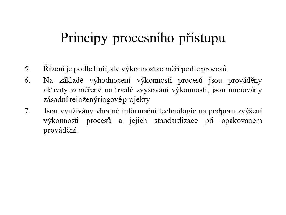Principy procesního přístupu 5.Řízení je podle linií, ale výkonnost se měří podle procesů.