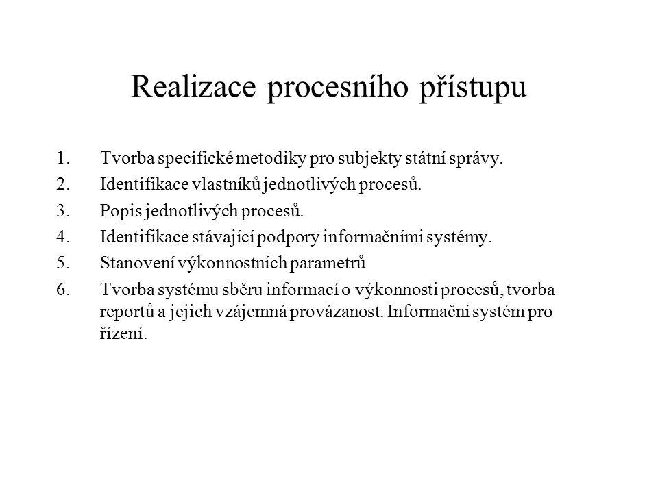 Realizace procesního přístupu 7.Na základě kapacitního plánování a porovnání výkonu jednotlivých procesů prováděných v jiných subjektech státní správy identifikace procesů vhodných pro reinženýring.