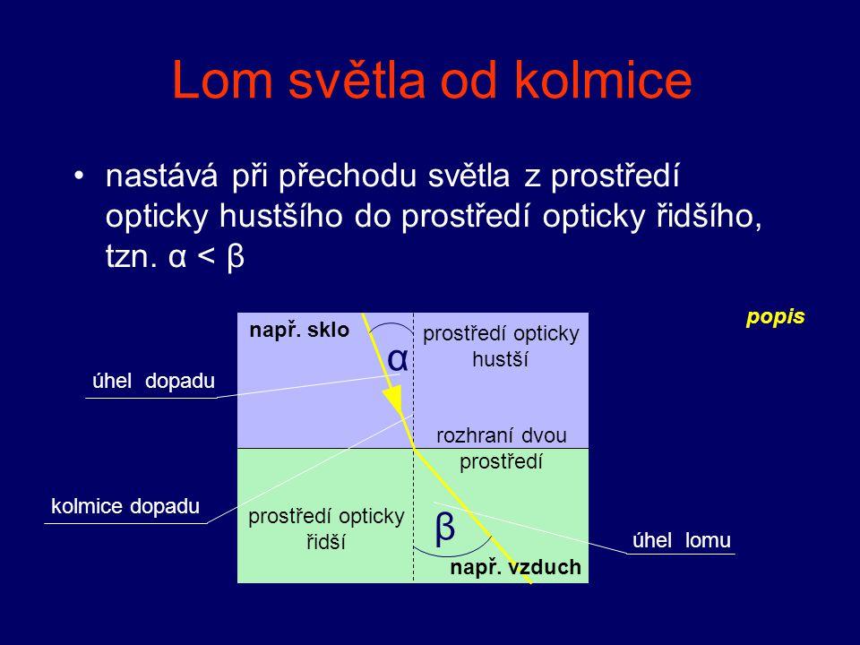 α β kolmice dopadu úhel dopadu úhel lomu prostředí opticky řidší rozhraní dvou prostředí prostředí opticky hustší Lom světla od kolmice nastává při př
