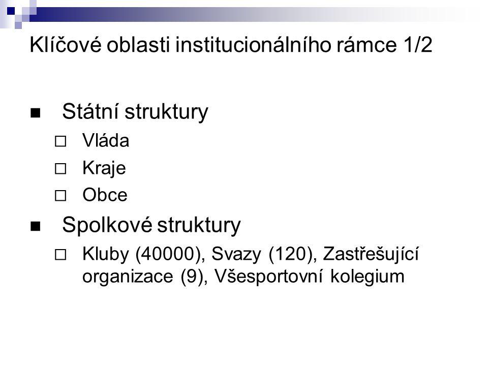 Klíčové oblasti institucionálního rámce 1/2 Státní struktury  Vláda  Kraje  Obce Spolkové struktury  Kluby (40000), Svazy (120), Zastřešující organizace (9), Všesportovní kolegium