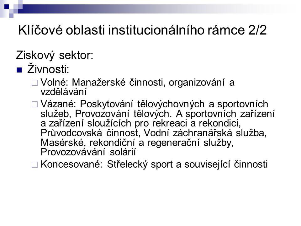 Klíčové oblasti institucionálního rámce 2/2 Ziskový sektor: Živnosti:  Volné: Manažerské činnosti, organizování a vzdělávání  Vázané: Poskytování tělovýchovných a sportovních služeb, Provozování tělových.