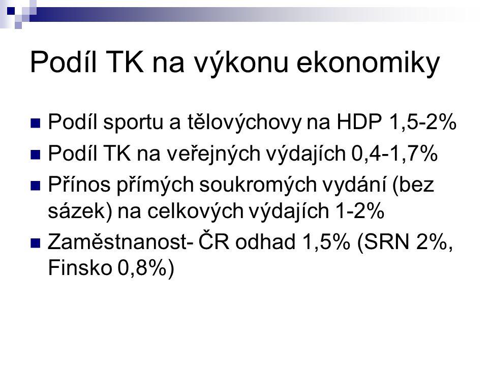 Podíl TK na výkonu ekonomiky Podíl sportu a tělovýchovy na HDP 1,5-2% Podíl TK na veřejných výdajích 0,4-1,7% Přínos přímých soukromých vydání (bez sázek) na celkových výdajích 1-2% Zaměstnanost- ČR odhad 1,5% (SRN 2%, Finsko 0,8%)