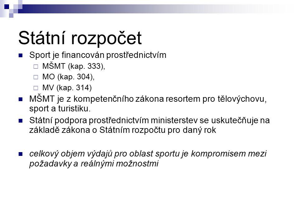 Státní rozpočet Sport je financován prostřednictvím  MŠMT (kap.