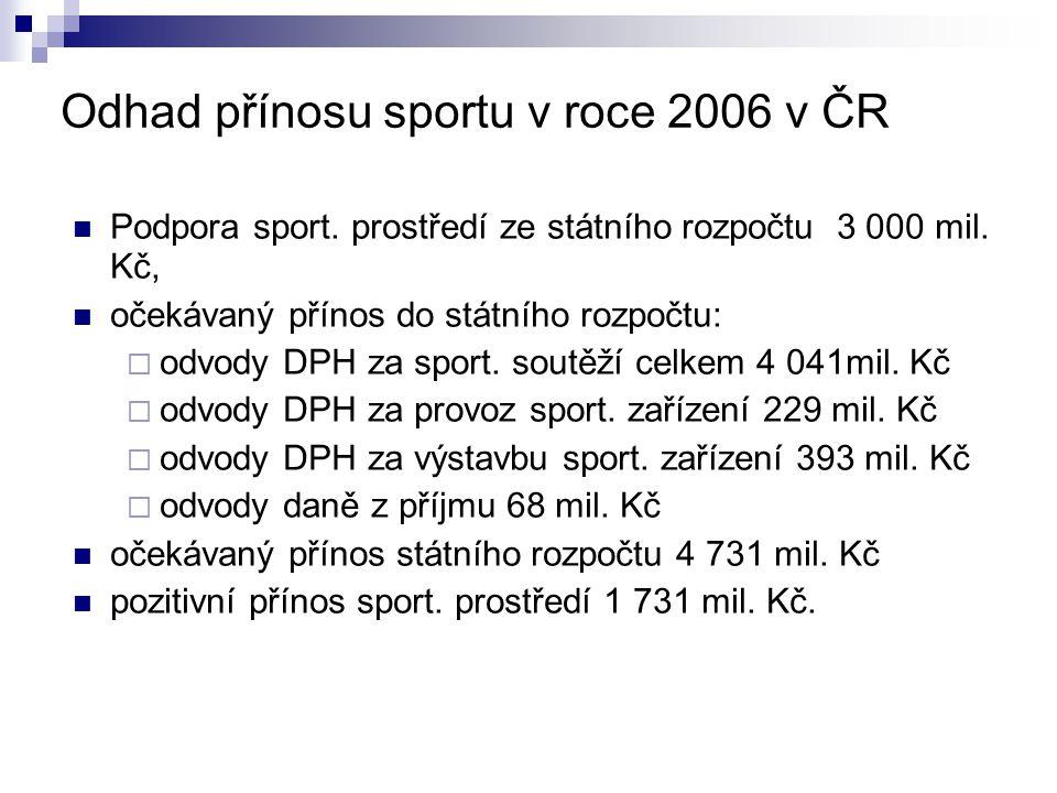 Odhad přínosu sportu v roce 2006 v ČR Podpora sport. prostředí ze státního rozpočtu 3 000 mil. Kč, očekávaný přínos do státního rozpočtu:  odvody DPH