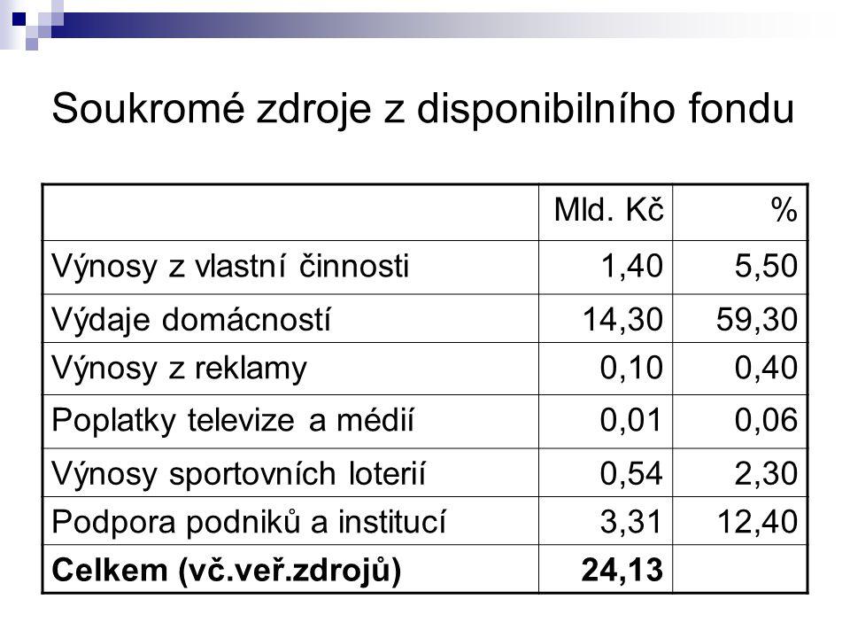 Soukromé zdroje z disponibilního fondu Mld. Kč% Výnosy z vlastní činnosti1,405,50 Výdaje domácností14,3059,30 Výnosy z reklamy0,100,40 Poplatky televi