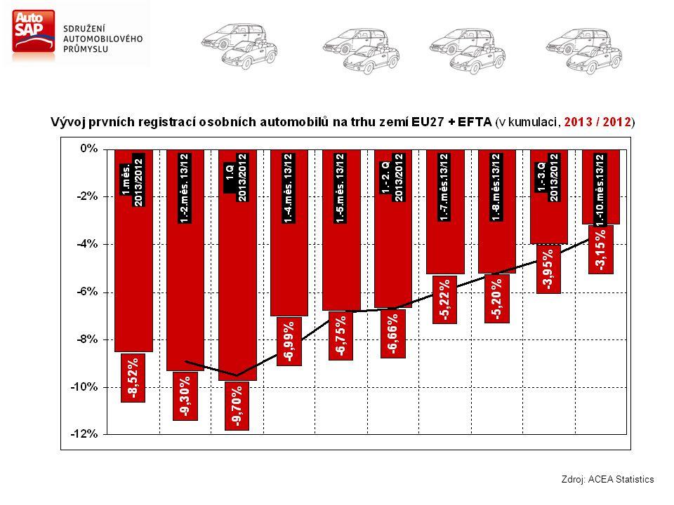 Zdroj: ACEA Statistics