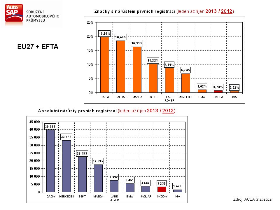 Zdroj: ACEA Statistics EU27 + EFTA