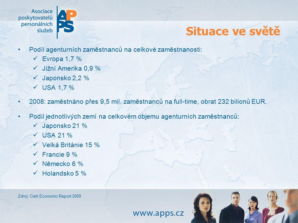 Situace ve světě Podíl agenturních zaměstnanců na celkové zaměstnanosti: Evropa 1,7 % Jižní Amerika 0,9 % Japonsko 2,2 % USA 1,7 % 2008: zaměstnáno př