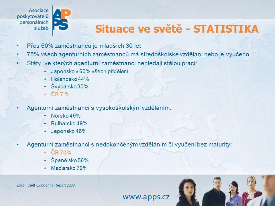 Situace ve světě - STATISTIKA Přes 60% zaměstnanců je mladších 30 let 75% všech agenturních zaměstnanců má středoškolské vzdělání nebo je vyučeno Stát