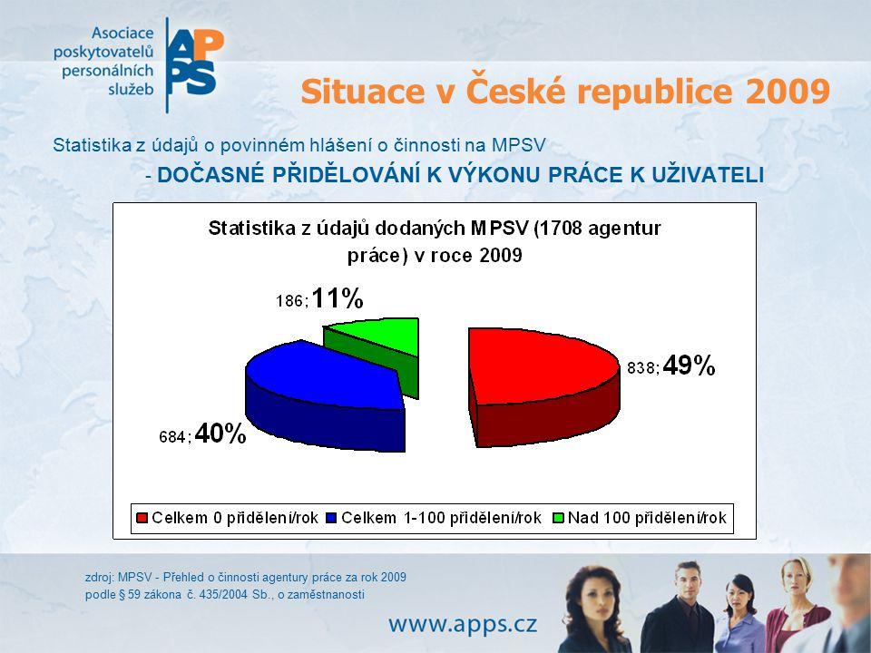 Situace v České republice 2009 Statistika z údajů o povinném hlášení o činnosti na MPSV - DOČASNÉ PŘIDĚLOVÁNÍ K VÝKONU PRÁCE K UŽIVATELI zdroj: MPSV -