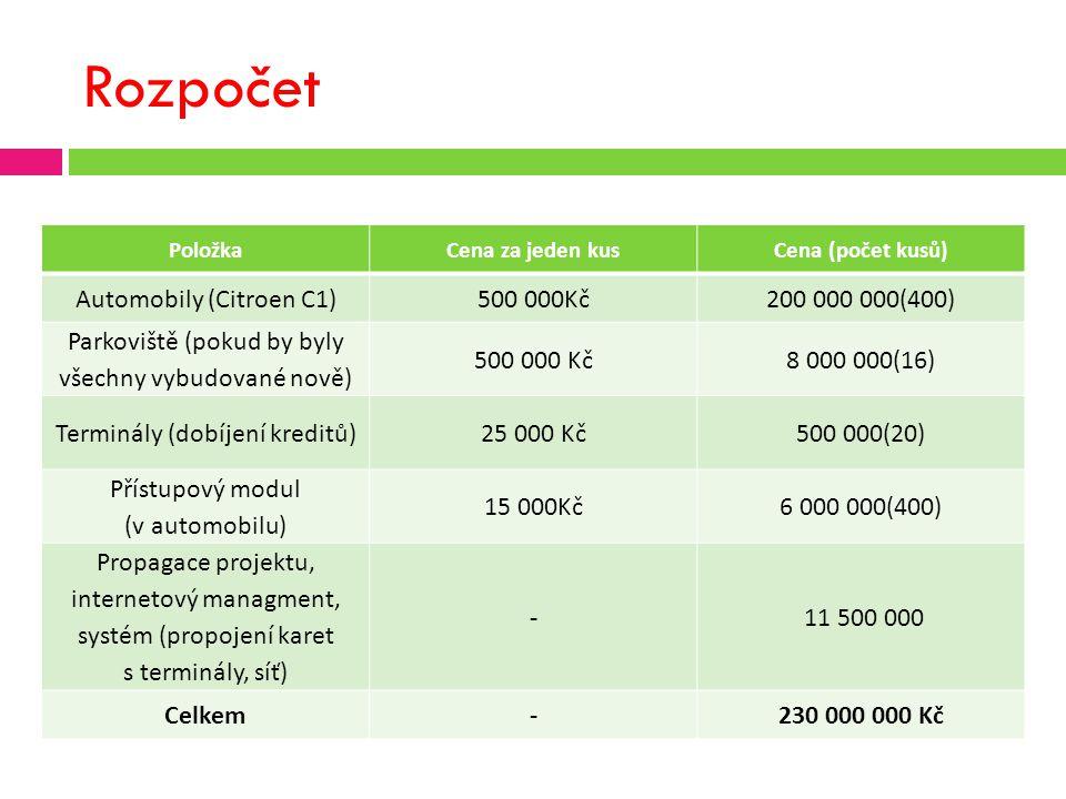 Rozpočet PoložkaCena za jeden kusCena (počet kusů) Automobily (Citroen C1)500 000Kč200 000 000(400) Parkoviště (pokud by byly všechny vybudované nově) 500 000 Kč8 000 000(16) Terminály (dobíjení kreditů)25 000 Kč500 000(20) Přístupový modul (v automobilu) 15 000Kč6 000 000(400) Propagace projektu, internetový managment, systém (propojení karet s terminály, síť) - 11 500 000 Celkem-230 000 000 Kč