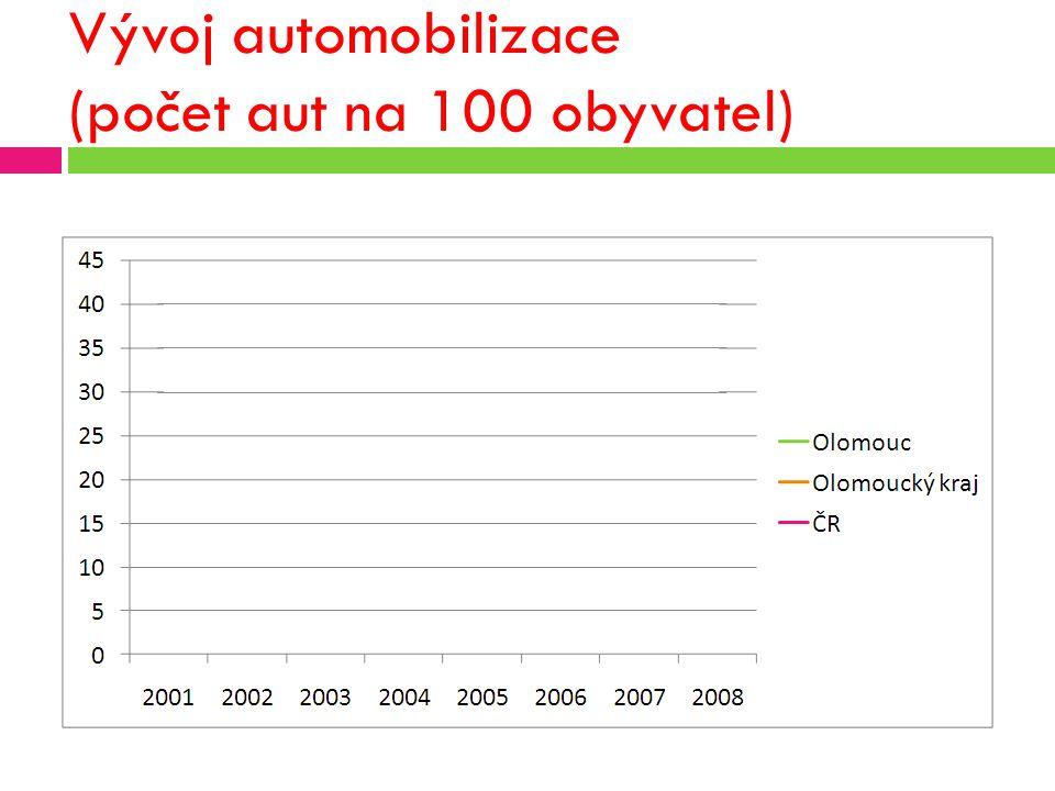 Vývoj automobilizace (počet aut na 100 obyvatel)