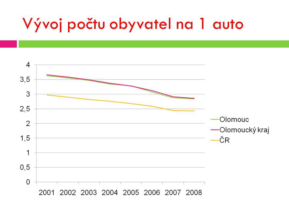 Vývoj počtu osob. aut na km 2