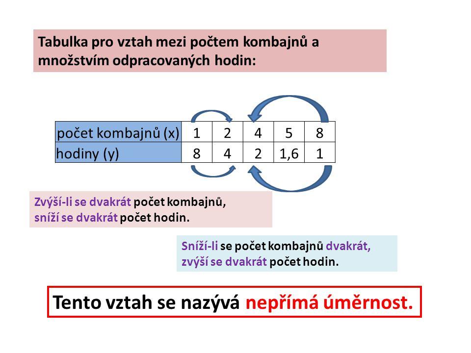 Tabulka pro vztah mezi počtem kombajnů a množstvím odpracovaných hodin: počet kombajnů (x)12458 hodiny (y)8421,61 Zvýší-li se dvakrát počet kombajnů,