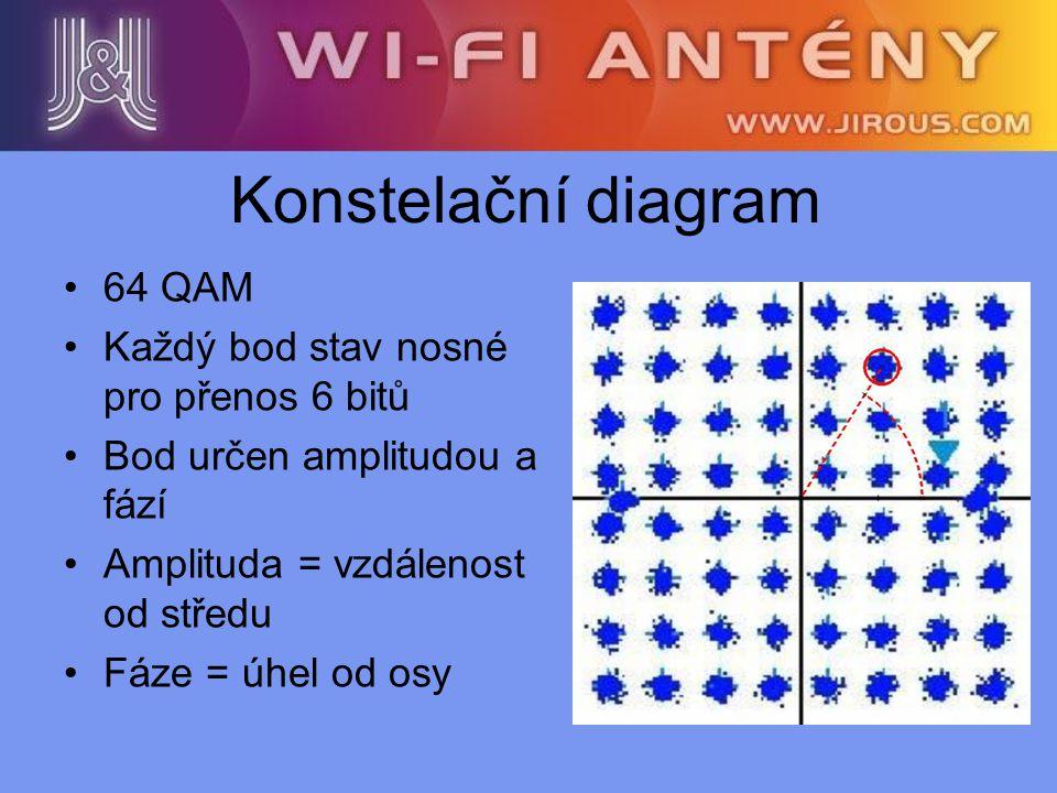 Konstelační diagram 64 QAM Každý bod stav nosné pro přenos 6 bitů Bod určen amplitudou a fází Amplituda = vzdálenost od středu Fáze = úhel od osy