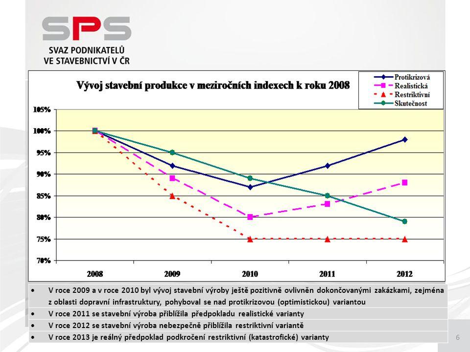 6  V roce 2009 a v roce 2010 byl vývoj stavební výroby ještě pozitivně ovlivněn dokončovanými zakázkami, zejména z oblasti dopravní infrastruktury, pohyboval se nad protikrizovou (optimistickou) variantou  V roce 2011 se stavební výroba přiblížila předpokladu realistické varianty  V roce 2012 se stavební výroba nebezpečně přiblížila restriktivní variantě  V roce 2013 je reálný předpoklad podkročení restriktivní (katastrofické) varianty