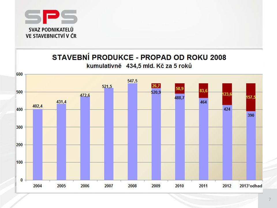 8 Meziroční pokles stavební produkce od počátku roku celkem 89,0 Pozemní stavitelství89,5 Inženýrské stavitelství88,0 Index k roku 200869,8