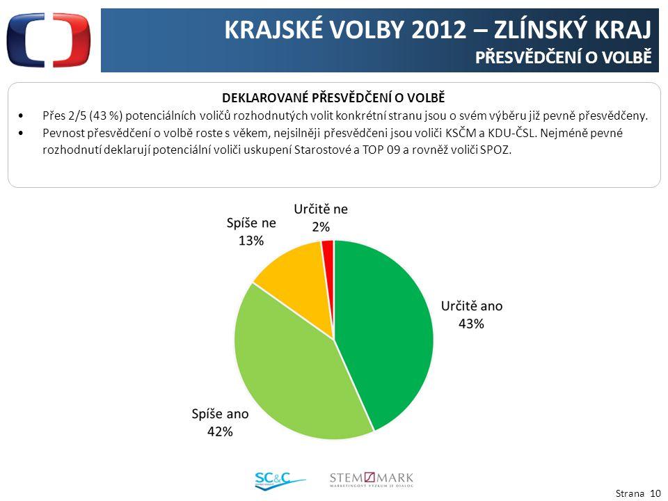 Strana 10 KRAJSKÉ VOLBY 2012 – ZLÍNSKÝ KRAJ PŘESVĚDČENÍ O VOLBĚ DEKLAROVANÉ PŘESVĚDČENÍ O VOLBĚ Přes 2/5 (43 %) potenciálních voličů rozhodnutých volit konkrétní stranu jsou o svém výběru již pevně přesvědčeny.