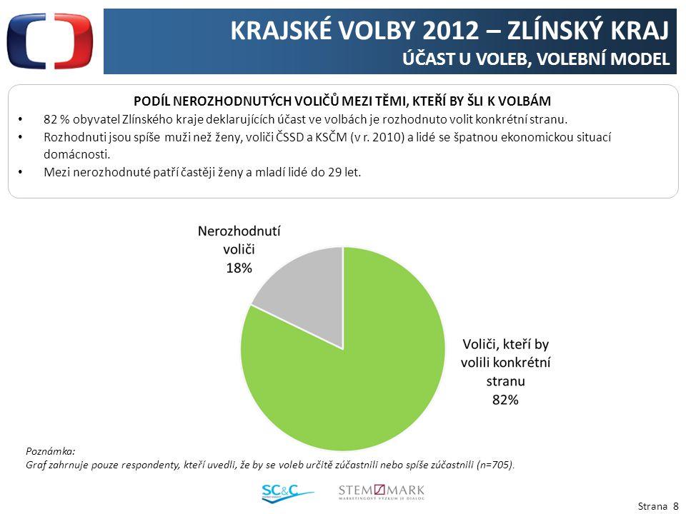 Strana 8 KRAJSKÉ VOLBY 2012 – ZLÍNSKÝ KRAJ ÚČAST U VOLEB, VOLEBNÍ MODEL PODÍL NEROZHODNUTÝCH VOLIČŮ MEZI TĚMI, KTEŘÍ BY ŠLI K VOLBÁM 82 % obyvatel Zlínského kraje deklarujících účast ve volbách je rozhodnuto volit konkrétní stranu.