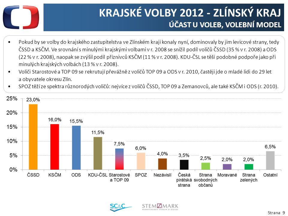 Strana 9 KRAJSKÉ VOLBY 2012 - ZLÍNSKÝ KRAJ ÚČAST U VOLEB, VOLEBNÍ MODEL Pokud by se volby do krajského zastupitelstva ve Zlínském kraji konaly nyní, dominovaly by jim levicové strany, tedy ČSSD a KSČM.