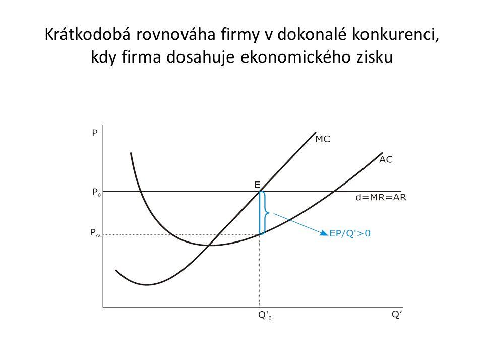 Krátkodobá rovnováha firmy v dokonalé konkurenci, kdy firma dosahuje ekonomického zisku
