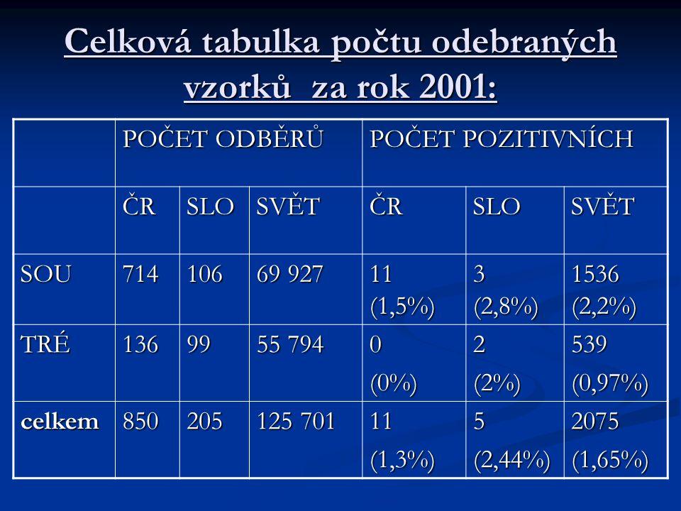Celková tabulka počtu odebraných vzorků za rok 2001: POČET ODBĚRŮ POČET POZITIVNÍCH ČRSLOSVĚTČRSLOSVĚT SOU714106 69 927 11 (1,5%) 3 (2,8%) 1536 (2,2%)