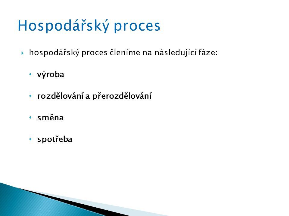  hospodářský proces členíme na následující fáze: výroba rozdělování a přerozdělování směna spotřeba