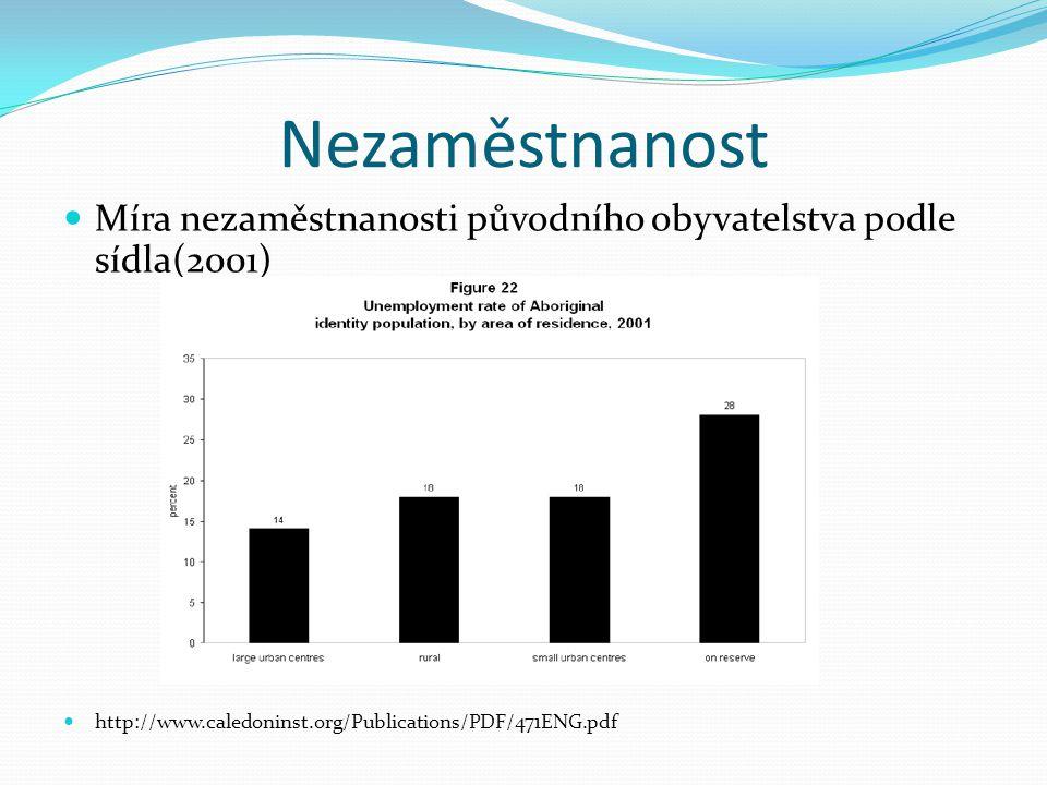 Nezaměstnanost Míra nezaměstnanosti původního obyvatelstva podle sídla(2001) http://www.caledoninst.org/Publications/PDF/471ENG.pdf