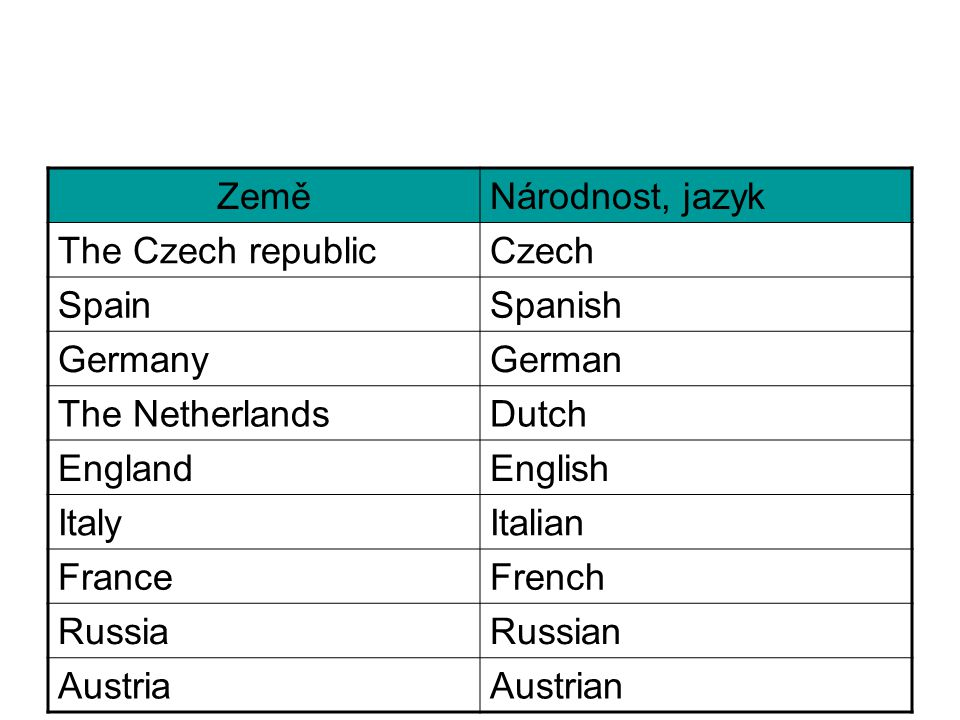 ZeměNárodnost, jazyk The Czech republicCzech SpainSpanish GermanyGerman The NetherlandsDutch EnglandEnglish ItalyItalian FranceFrench RussiaRussian Au