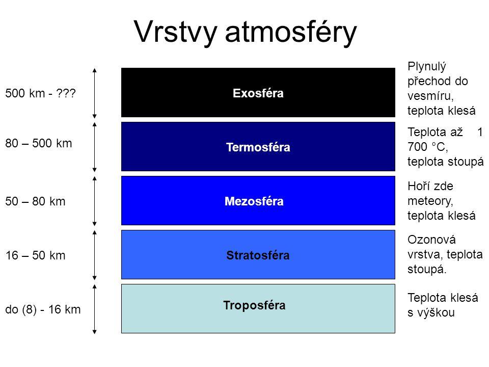 Vrstvy atmosféry Troposféra Stratosféra Mezosféra Termosféra Exosféra do (8) - 16 km 16 – 50 km 50 – 80 km 80 – 500 km 500 km - ??? Teplota klesá s vý