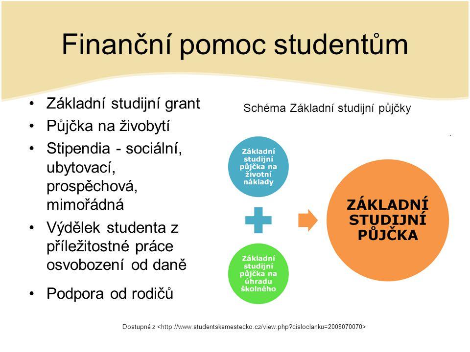 Finanční pomoc studentům Základní studijní grant Půjčka na živobytí Stipendia - sociální, ubytovací, prospěchová, mimořádná Výdělek studenta z příležitostné práce osvobození od daně Podpora od rodičů Dostupné z Schéma Základní studijní půjčky
