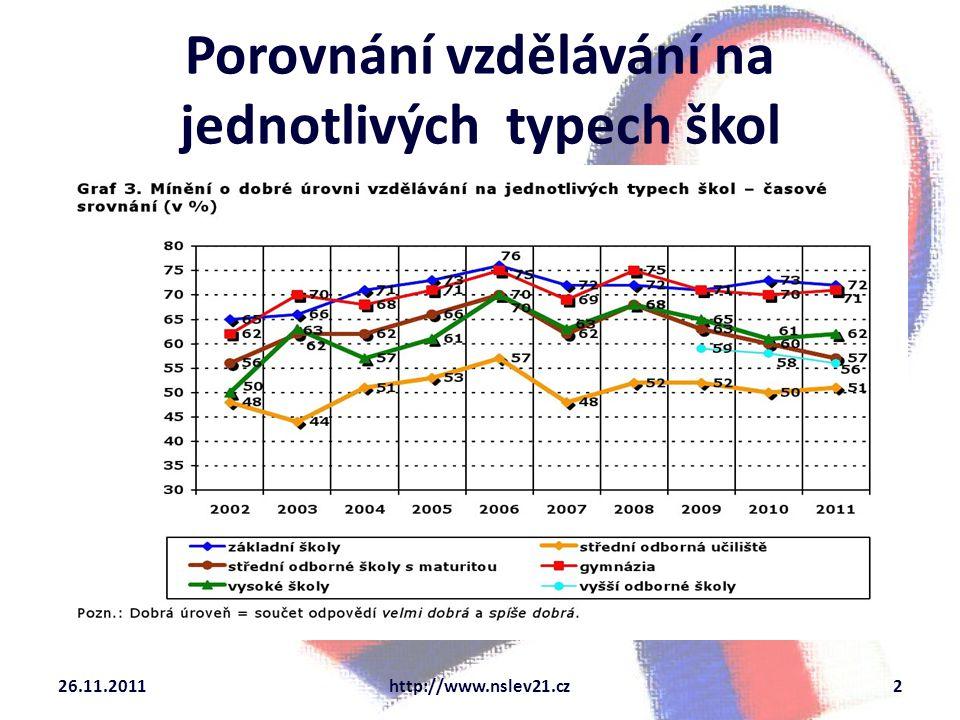 Porovnání vzdělávání na jednotlivých typech škol 26.11.2011http://www.nslev21.cz2