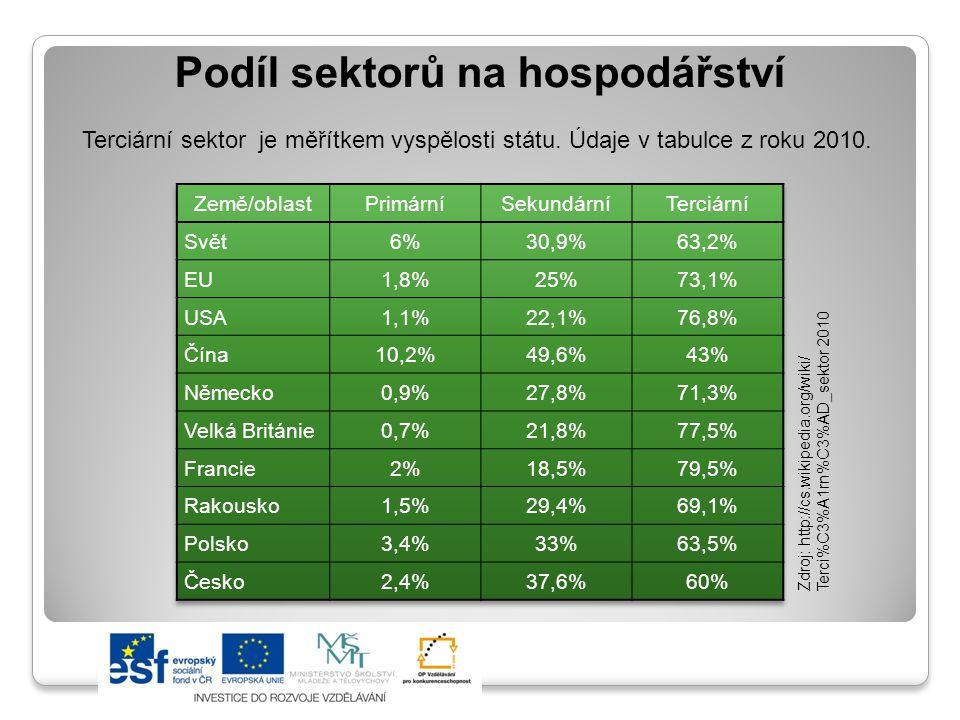 Podíl sektorů na hospodářství Terciární sektor je měřítkem vyspělosti státu. Údaje v tabulce z roku 2010. Zdroj: http://cs.wikipedia.org/wiki/ Terci%C