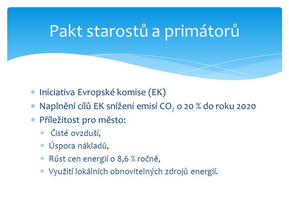  Iniciativa Evropské komise (EK)  Naplnění cílů EK snížení emisí CO 2 o 20 % do roku 2020  Příležitost pro město:  Čisté ovzduší,  Úspora nákladů,  Růst cen energií o 8,6 % ročně,  Využití lokálních obnovitelných zdrojů energií.