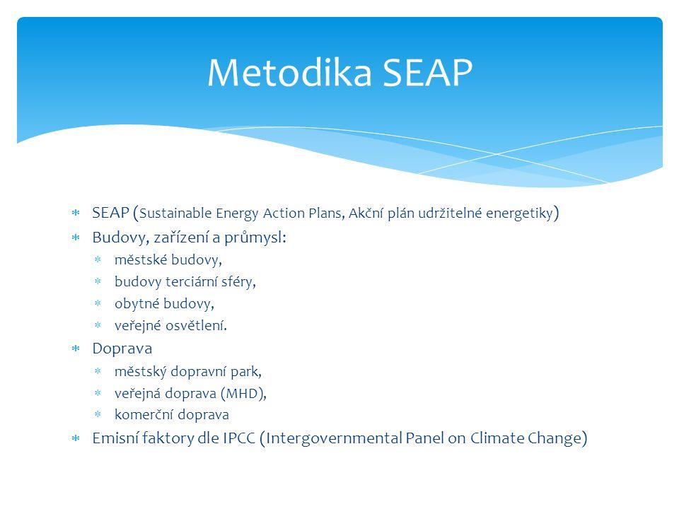  SEAP ( Sustainable Energy Action Plans, Akční plán udržitelné energetiky )  Budovy, zařízení a průmysl:  městské budovy,  budovy terciární sféry,  obytné budovy,  veřejné osvětlení.