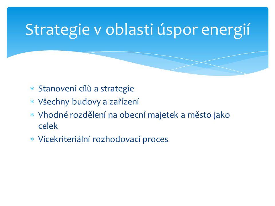  Stanovení cílů a strategie  Všechny budovy a zařízení  Vhodné rozdělení na obecní majetek a město jako celek  Vícekriteriální rozhodovací proces Strategie v oblasti úspor energií