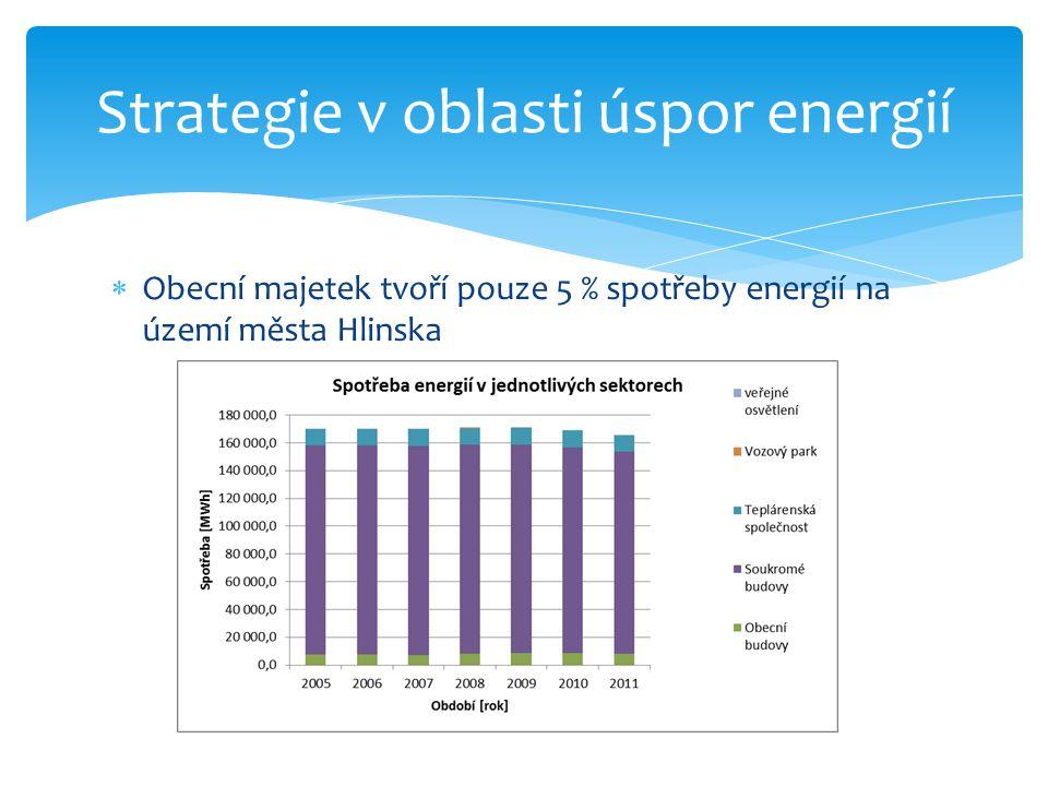 Obecní majetek tvoří pouze 5 % spotřeby energií na území města Hlinska Strategie v oblasti úspor energií