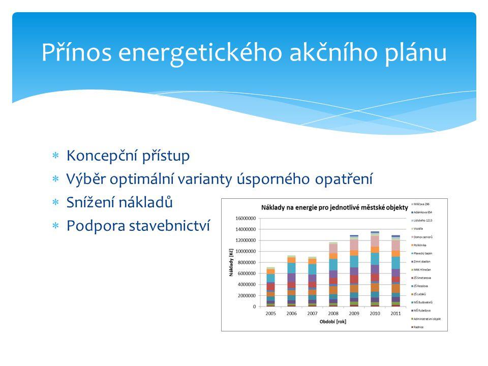  Koncepční přístup  Výběr optimální varianty úsporného opatření  Snížení nákladů  Podpora stavebnictví Přínos energetického akčního plánu
