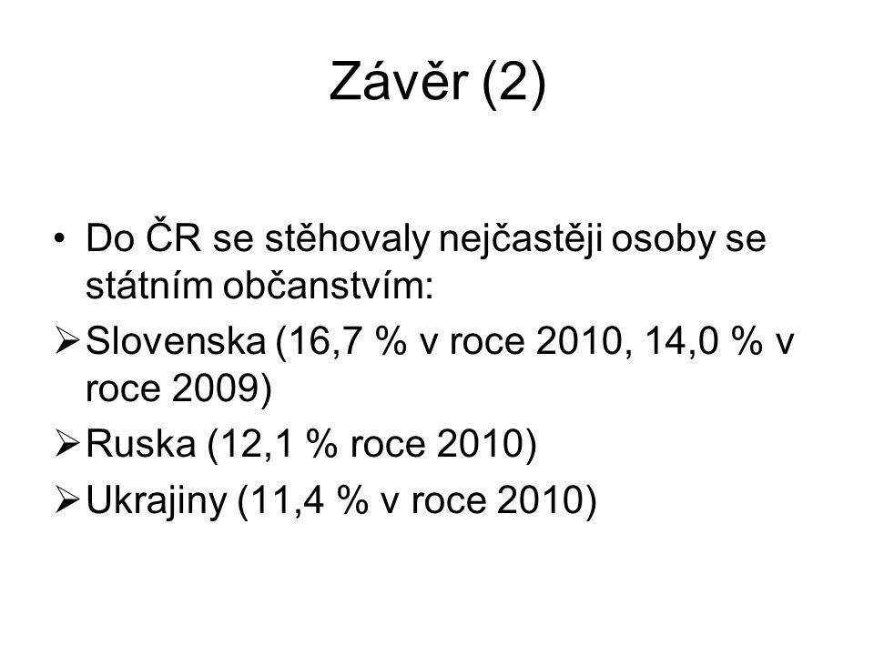 Závěr (2) Do ČR se stěhovaly nejčastěji osoby se státním občanstvím:  Slovenska (16,7 % v roce 2010, 14,0 % v roce 2009)  Ruska (12,1 % roce 2010) 