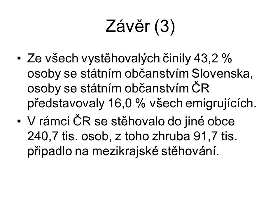 Závěr (3) Ze všech vystěhovalých činily 43,2 % osoby se státním občanstvím Slovenska, osoby se státním občanstvím ČR představovaly 16,0 % všech emigru