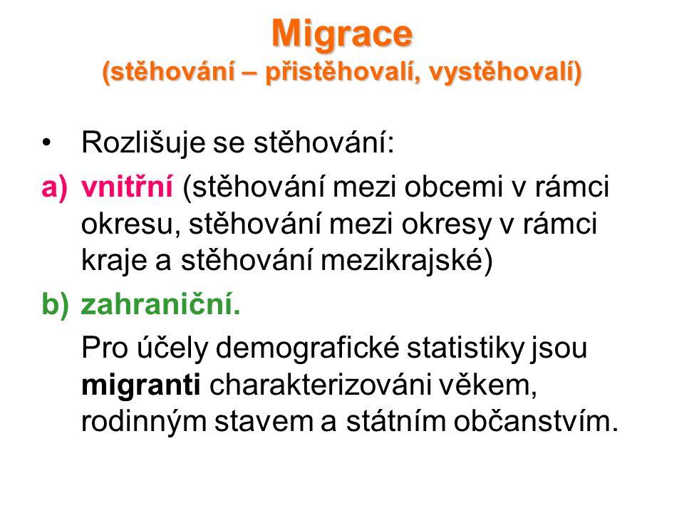 Migrace (stěhování – přistěhovalí, vystěhovalí) Rozlišuje se stěhování: a)vnitřní (stěhování mezi obcemi v rámci okresu, stěhování mezi okresy v rámci