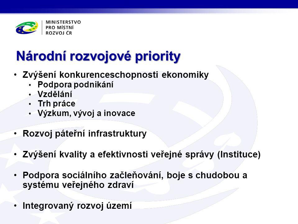 Národní rozvojové priority Zvýšení konkurenceschopnosti ekonomiky Podpora podnikání Vzdělání Trh práce Výzkum, vývoj a inovace Rozvoj páteřní infrastr