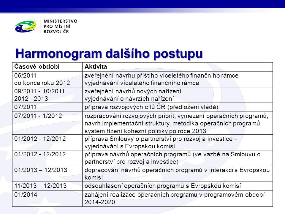 Časové obdobíAktivita 06/2011 do konce roku 2012 zveřejnění návrhu příštího víceletého finančního rámce vyjednávání víceletého finančního rámce 09/201
