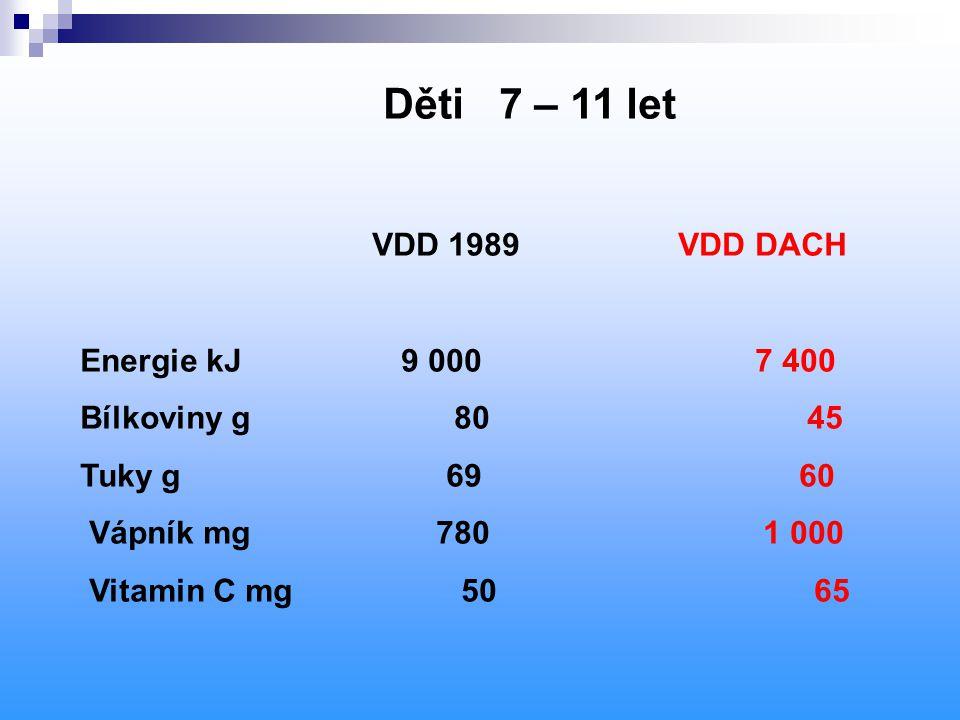 Děti 7 – 11 let VDD 1989 VDD DACH Energie kJ 9 000 7 400 Bílkoviny g 80 45 Tuky g 69 60 Vápník mg 780 1 000 Vitamin C mg 50 65