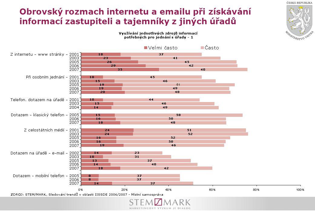 Obrovský rozmach internetu a emailu při získávání informací zastupiteli a tajemníky z jiných úřadů