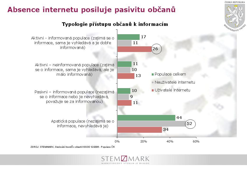 Absence internetu posiluje pasivitu občanů