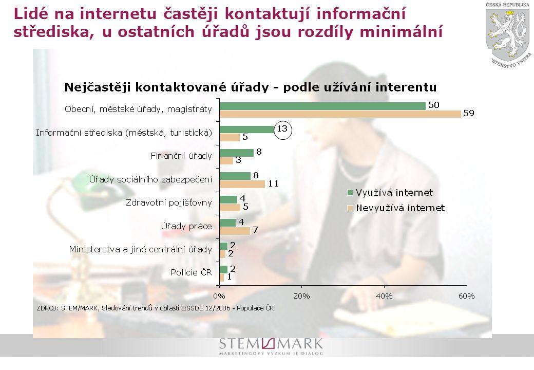 Lidé na internetu častěji kontaktují informační střediska, u ostatních úřadů jsou rozdíly minimální